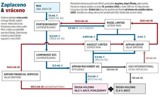 idnes.cz 14.10. graf pohybu peněz ři privatizaci Škoda Holding