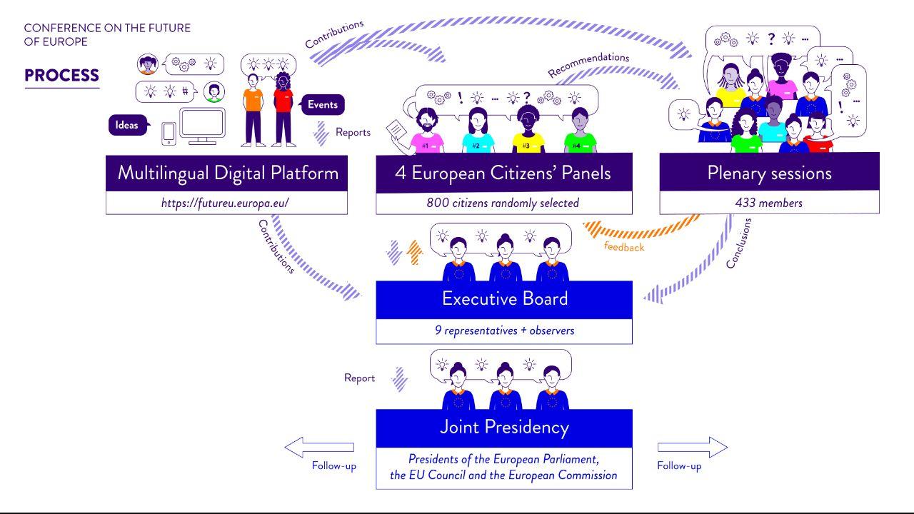 Konference o budoucnosti Evropy 2021-2 - schema