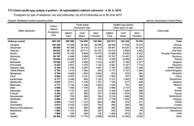 Statistika cizinců v Č k 6/2015