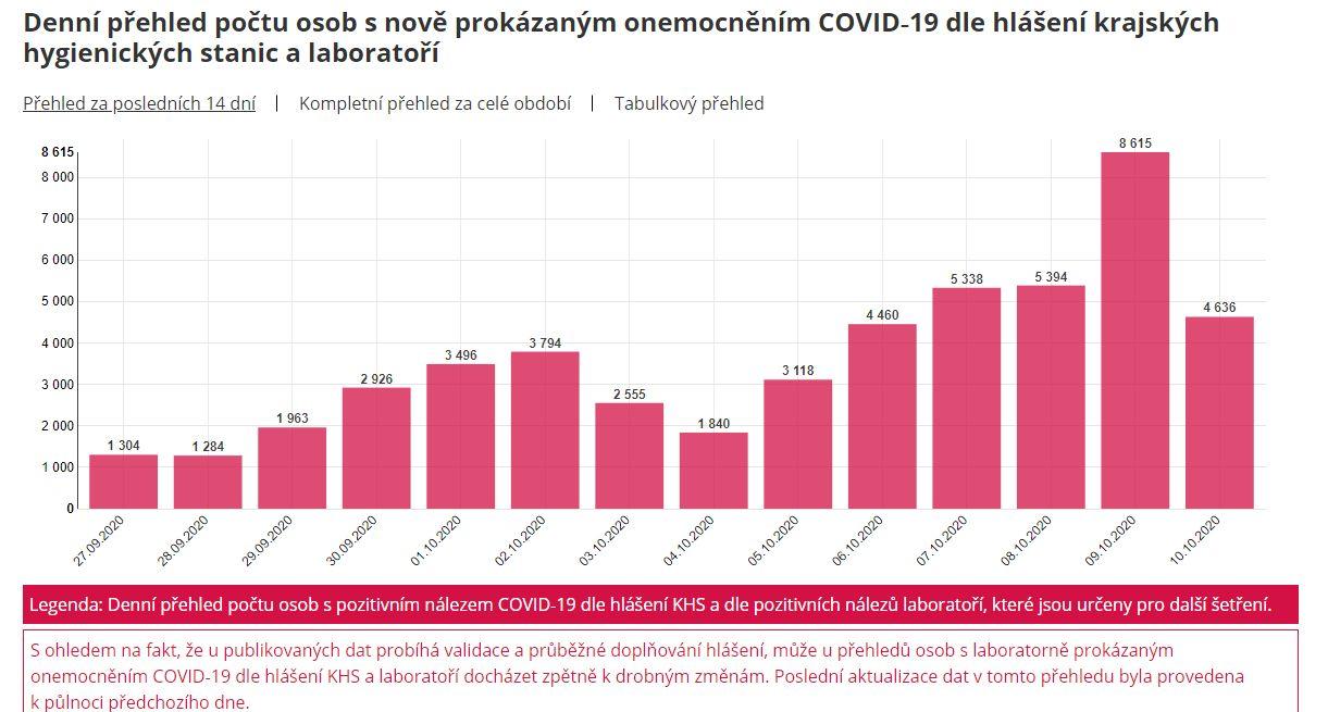 Počet nakažených Covidem 9.10.2020