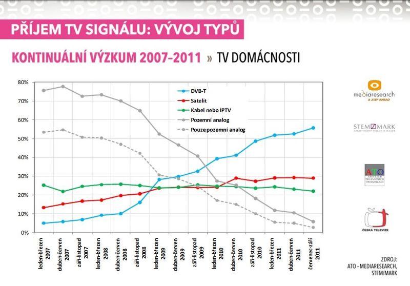 příjem TV signálu - proměny - graf z prezentace ČT 30.11.2011