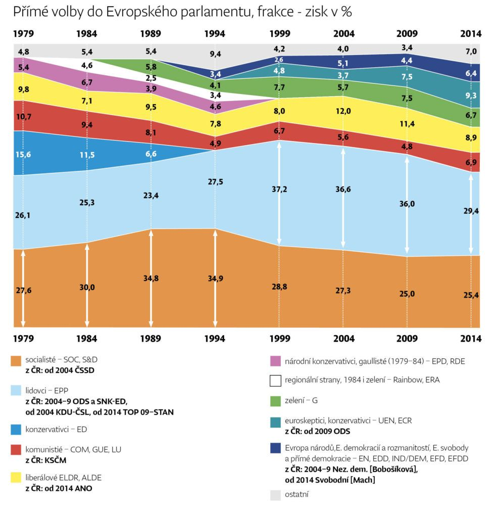 historie Evropského palramentu - Deník N