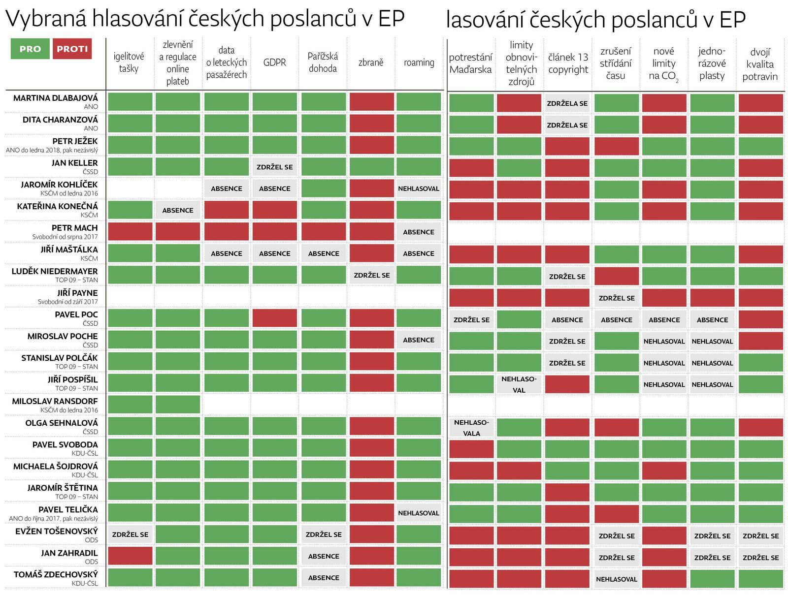 jak hlasovalo čeští europoslanci v EU - Deník N