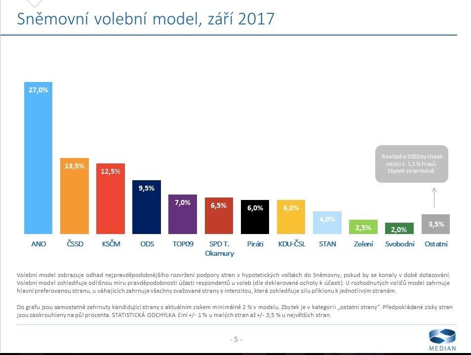 volební preference září 2017