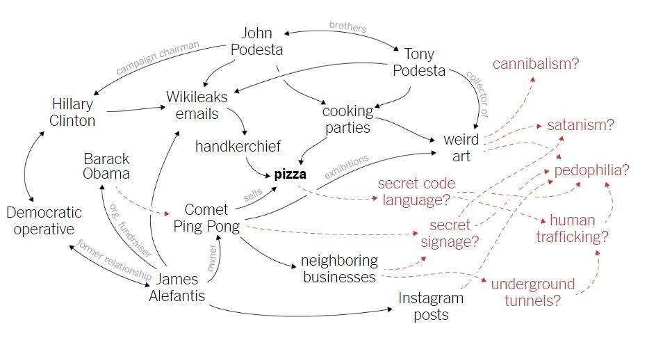 schema pizzagate z NYT
