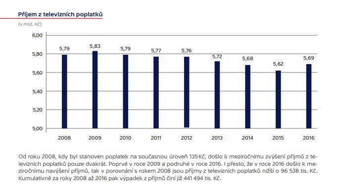 statistika TV poplatku, výroční zpráva 2016