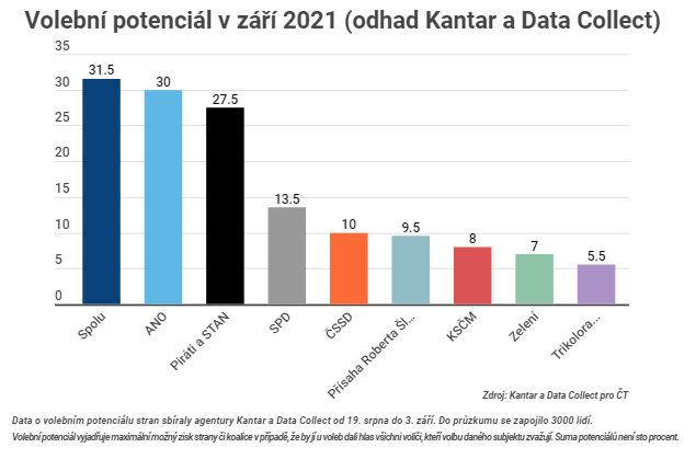volební potenciál září 2021 - Kantar pro ČT
