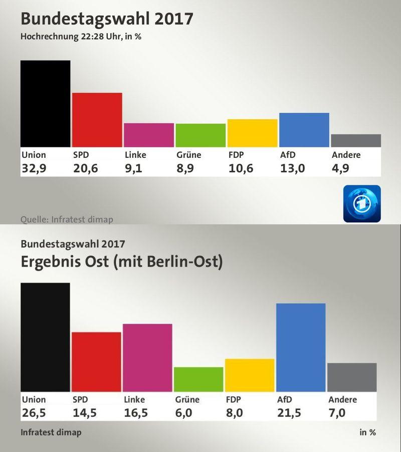 předběžné výsledky voleb SRN 2017