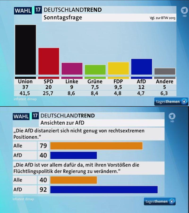 volební potenciál srpen 2017