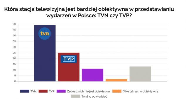 objektivita zpravodajství polských zpravodajských kanálů
