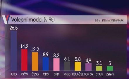 volebnĂ model STEM pro TV Nova