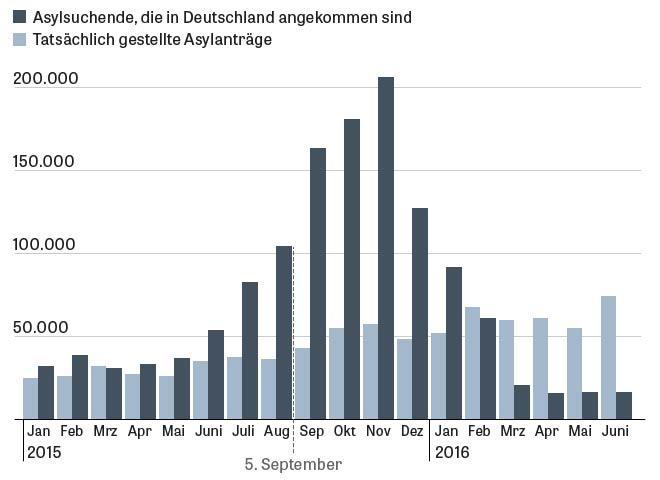 statistika žádostí o azyl Die Zeit